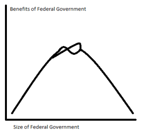 Federal government.