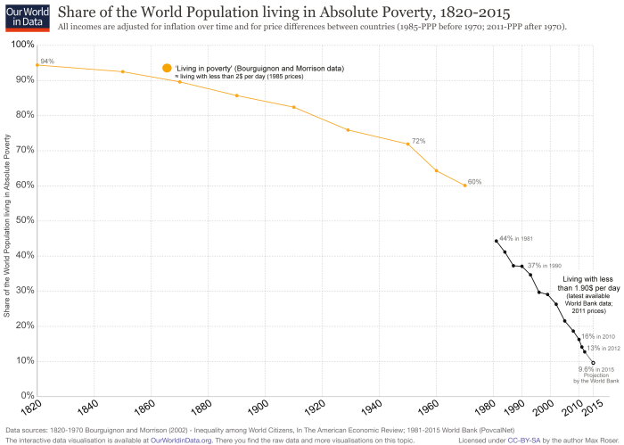 a note on poverty While global poverty rates have been cut by more than half since 2000, one in ten people in developing regions are still living with their families on less than the international poverty line of.