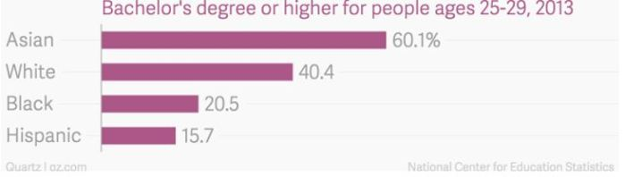 Bachelor's degrees or higher for people ages 25-29 by race