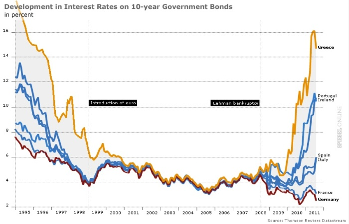 Development in Interest Rates on 10-year Government Bonds