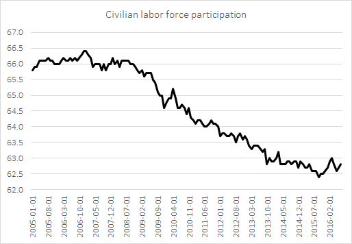 CivilianLaborForceParticipation