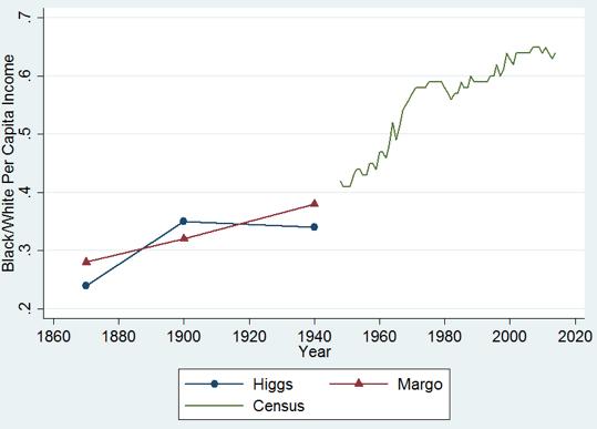 income-convergece