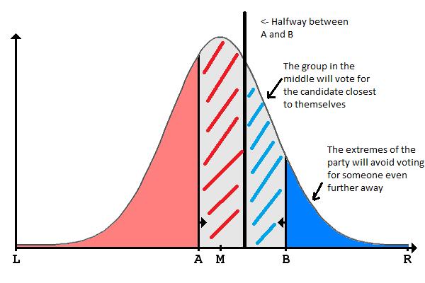 understanding the median voter theorem