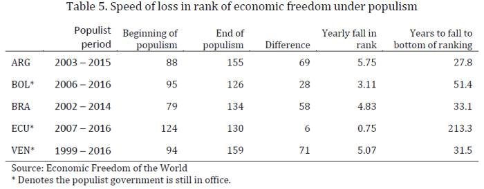 populism in latin america pdf