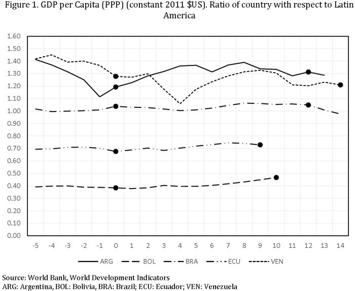 Populism - Fig 1