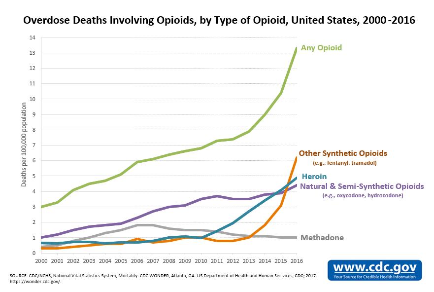 OpioidDeathsByTypeUS