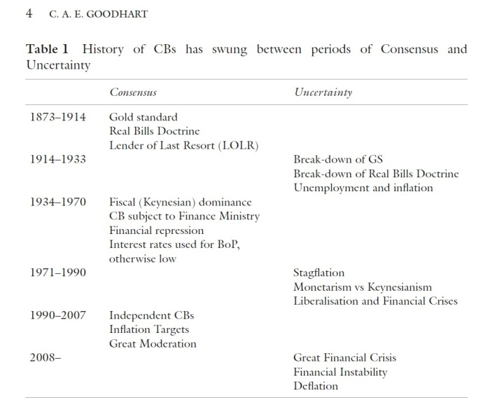 goodhart monetary regime changes