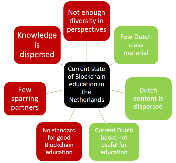 Blockchain education in Netherlands