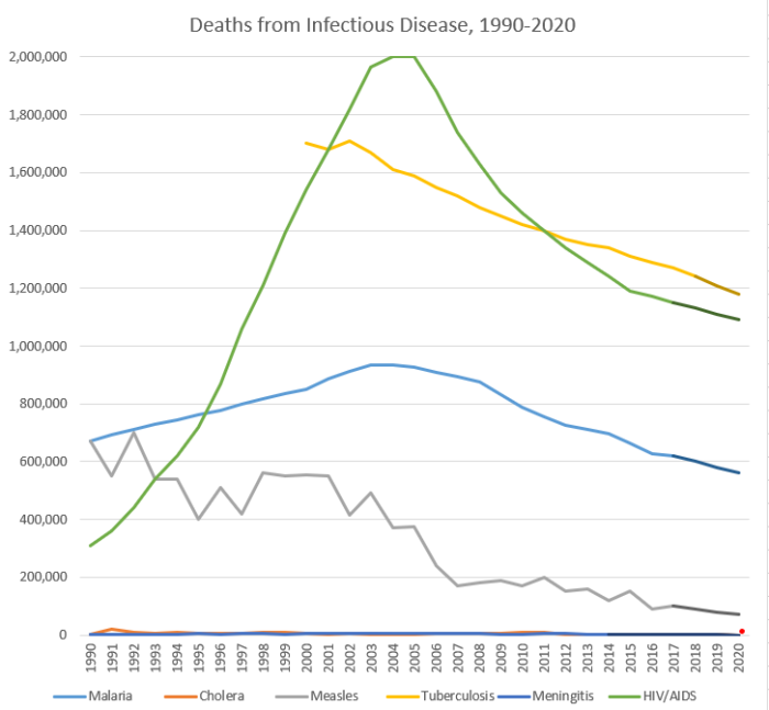 Capture diseases by year