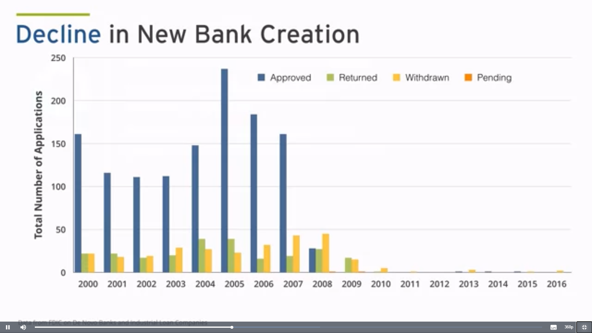 bank creation