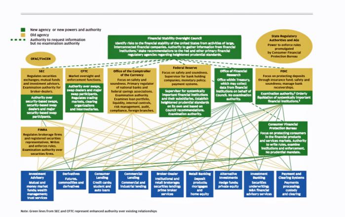 regulatory complexity